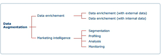 Data Quality Management. Stap 4 = Data Augmentation